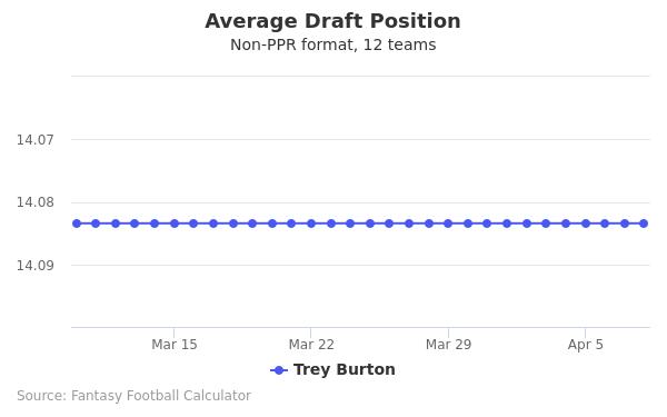 Trey Burton Average Draft Position Non-PPR