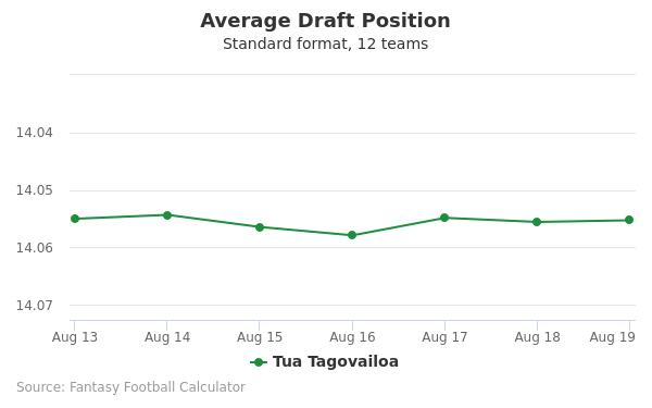Tua Tagovailoa Average Draft Position Non-PPR