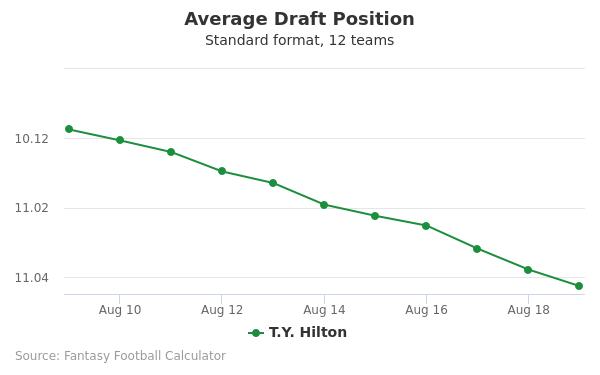 T.Y. Hilton Average Draft Position Non-PPR