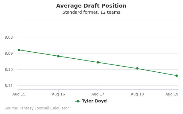 Tyler Boyd Average Draft Position