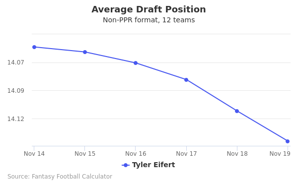 Tyler Eifert Average Draft Position Non-PPR