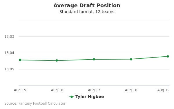 Tyler Higbee Average Draft Position Non-PPR