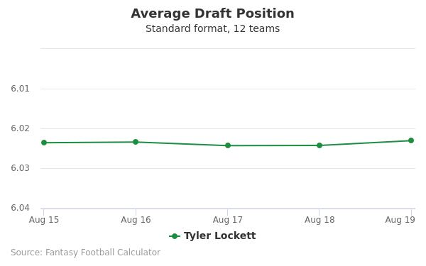 Tyler Lockett Average Draft Position Non-PPR