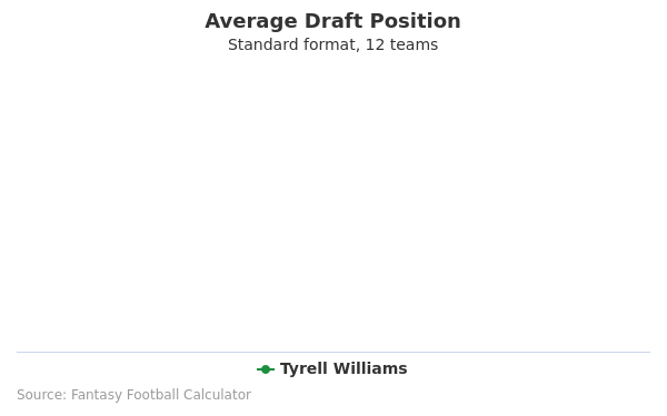 Tyrell Williams Average Draft Position Non-PPR