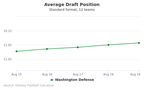 Washington Defense Average Draft Position Non-PPR