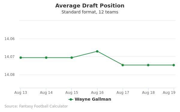 Wayne Gallman Average Draft Position Non-PPR