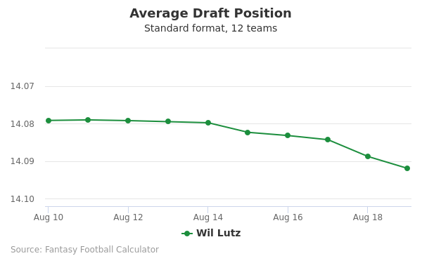 Wil Lutz Average Draft Position Non-PPR