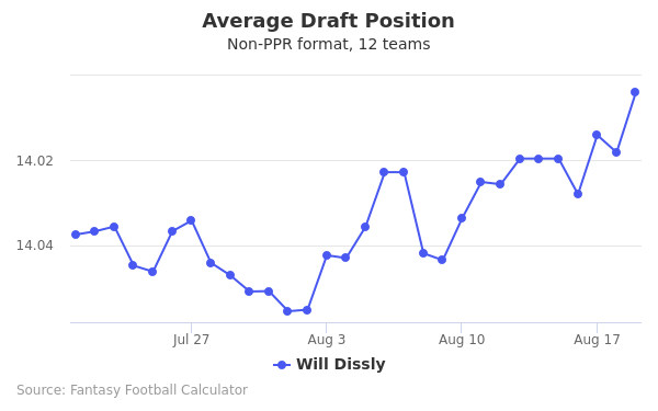 Will Dissly Average Draft Position Non-PPR