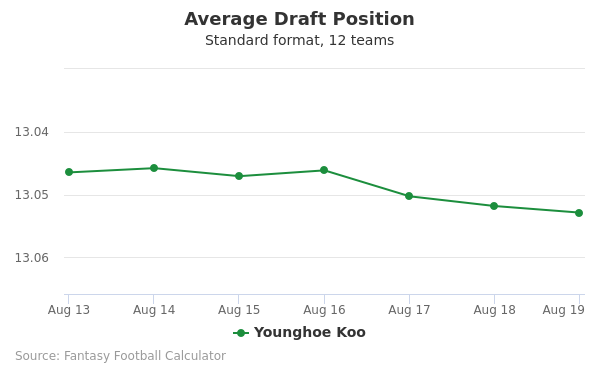 Younghoe Koo Average Draft Position Non-PPR