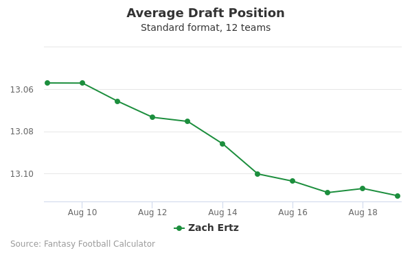 Zach Ertz Average Draft Position Non-PPR