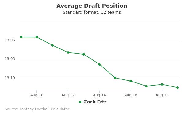 Zach Ertz Average Draft Position
