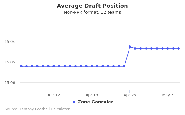 Zane Gonzalez Average Draft Position Non-PPR